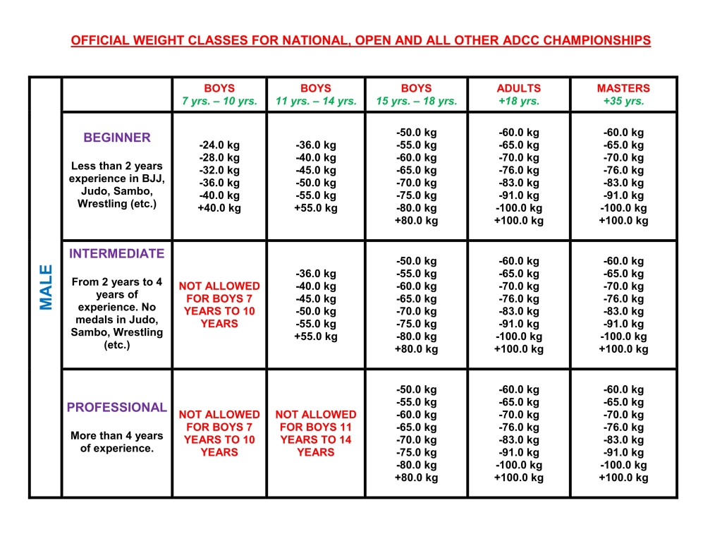 ADCC_OFFICIAL_WEIGHT_CLASSES_02